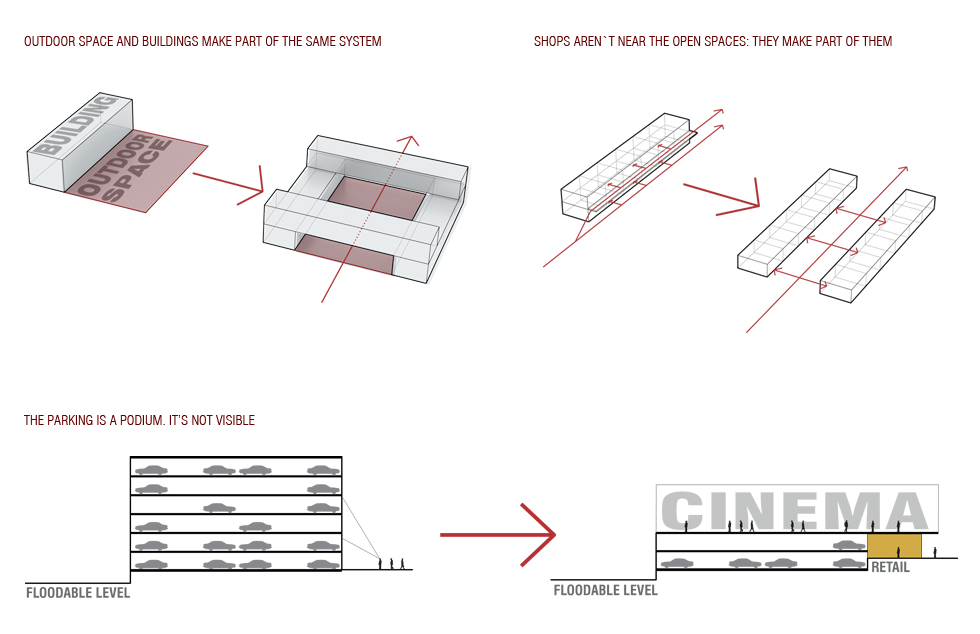 diagrama implantació
